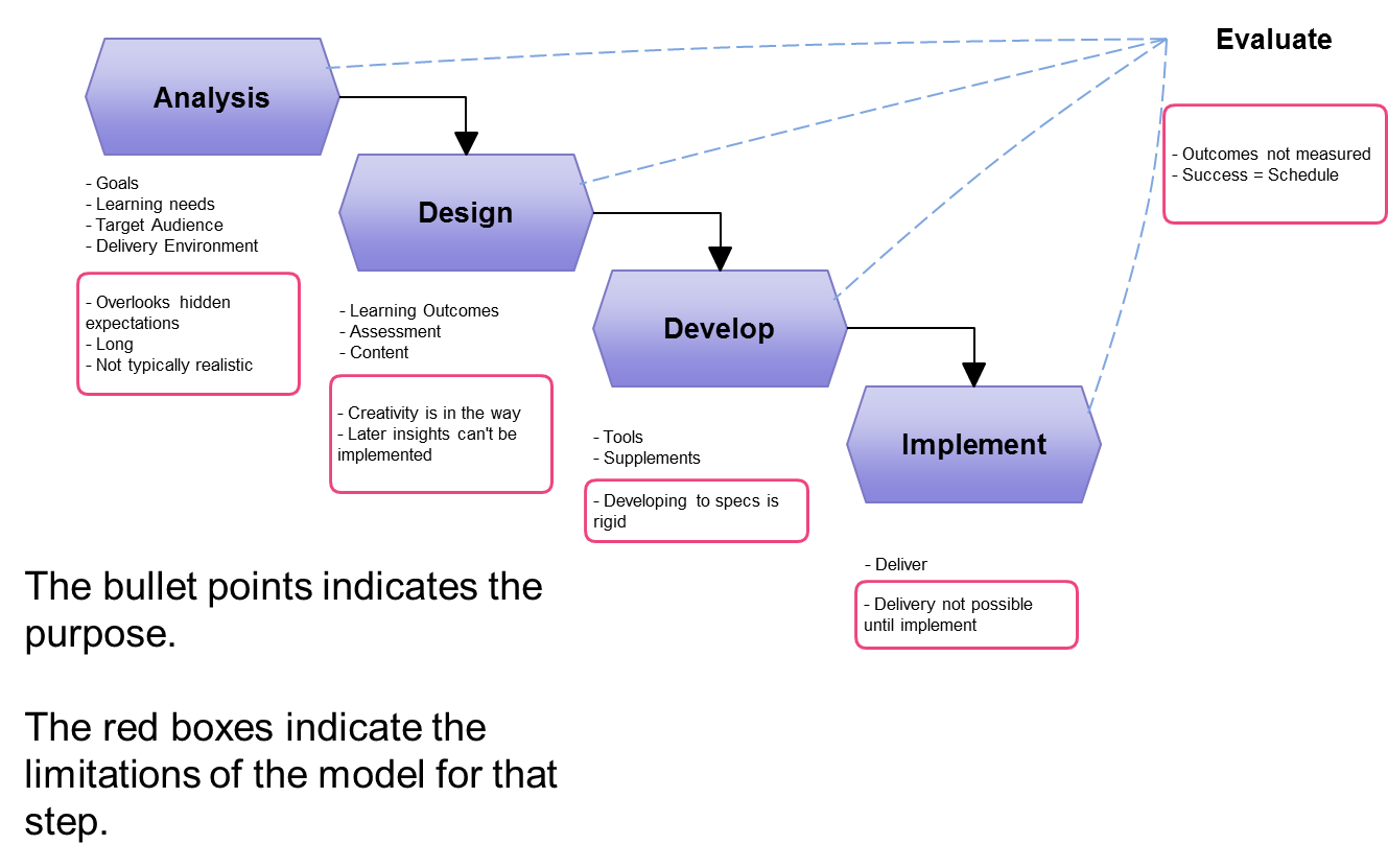 a comparative analysis of models of instructional design