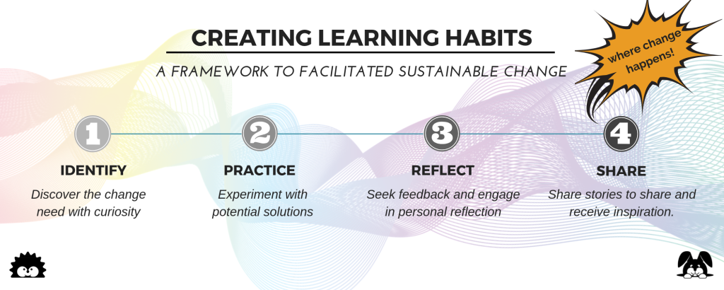 Creating Habits Around Learning (1)