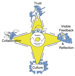 AgileEducationCompass